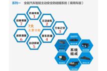 车安控+主动防碰撞系统